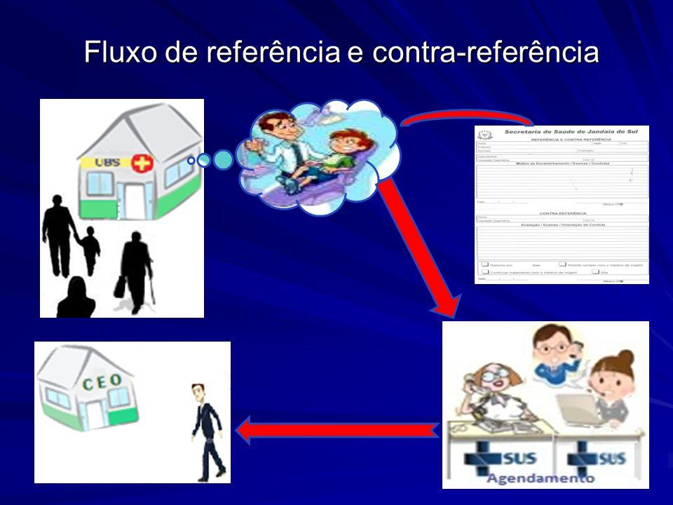Fluxo de referência e contra-referência Fluxo de referência e contra-referência