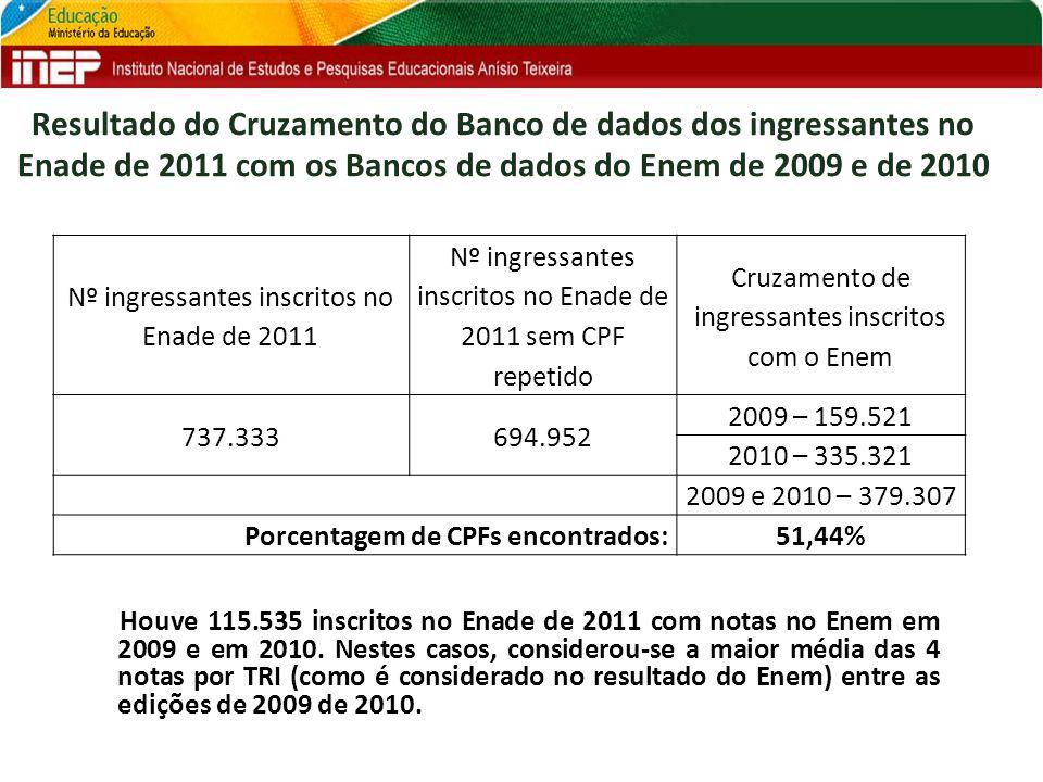 Houve 115.535 inscritos no Enade de 2011 com notas no Enem em 2009 e em 2010. Nestes casos, considerou-se a maior média das 4 notas por TRI (como é co