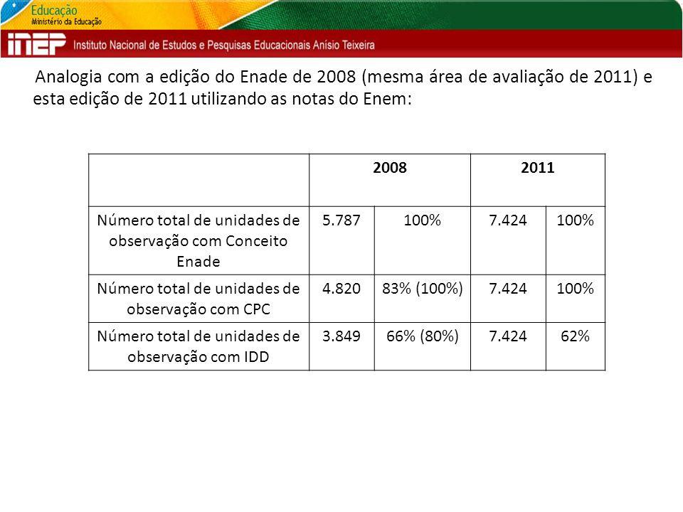 Analogia com a edição do Enade de 2008 (mesma área de avaliação de 2011) e esta edição de 2011 utilizando as notas do Enem: 20082011 Número total de u
