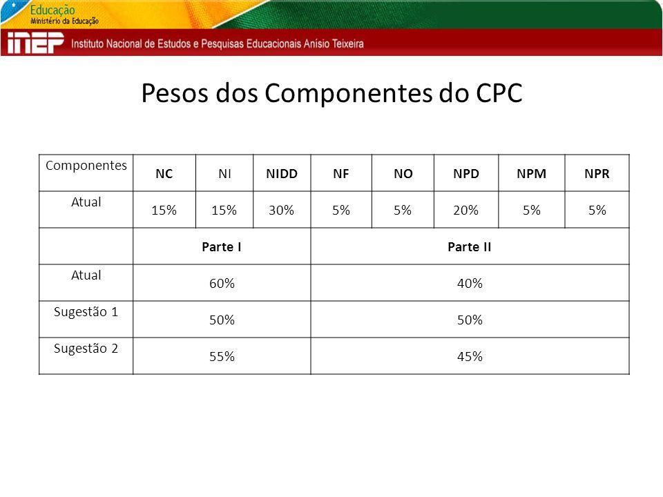 Pesos dos Componentes do CPC Componentes NCNINIDDNFNONPDNPMNPR Atual 15% 30%5% 20%5% Parte IParte II Atual 60%40% Sugestão 1 50% Sugestão 2 55%45%