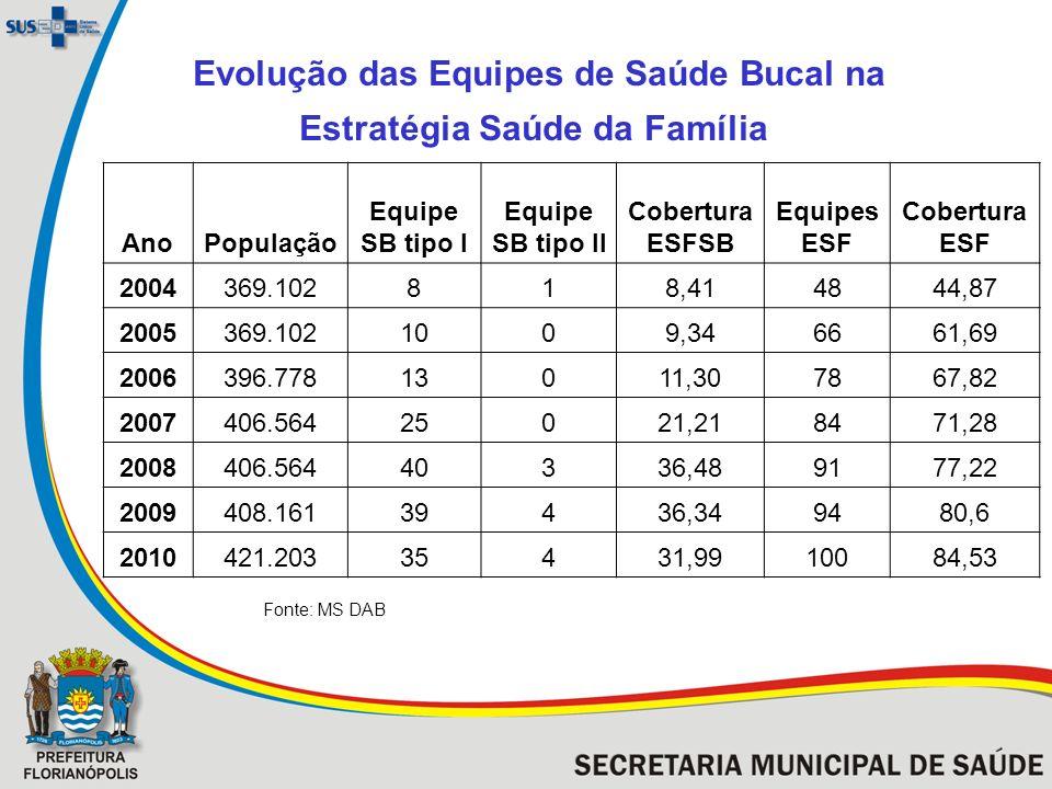 Evolução das Equipes de Saúde Bucal na Estratégia Saúde da Família Fonte: MS DAB AnoPopulação Equipe SB tipo I Equipe SB tipo II Cobertura ESFSB Equip