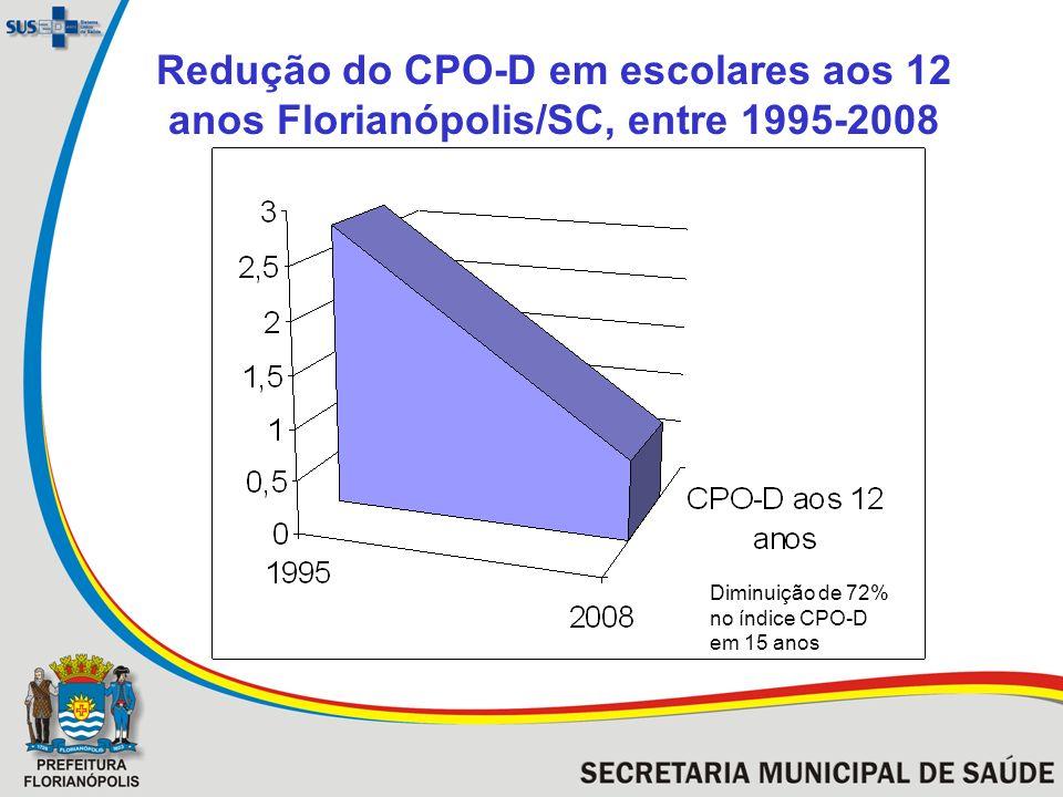 Redução do CPO-D em escolares aos 12 anos Florianópolis/SC, entre 1995-2008 Diminuição de 72% no índice CPO-D em 15 anos