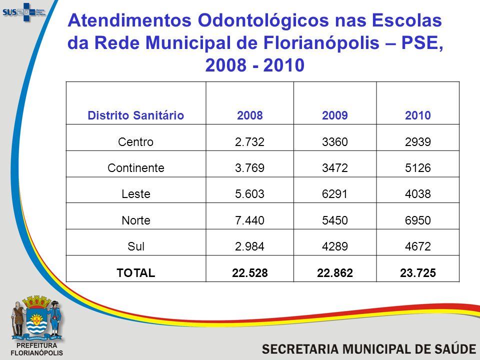 Atendimentos Odontológicos nas Escolas da Rede Municipal de Florianópolis – PSE, 2008 - 2010 Distrito Sanitário200820092010 Centro2.73233602939 Contin