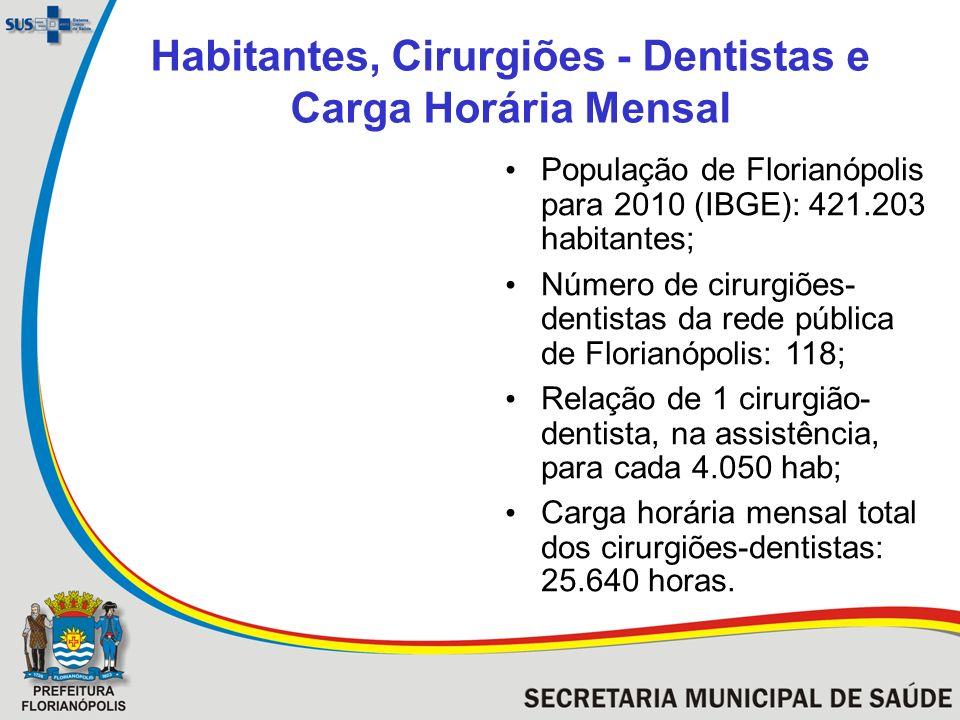 Distribuição de Cirurgiões-Dentistas/Carga Horária na Rede Municipal de Saúde de Florianópolis - dezembro de 2010 Distrito Sanitário Cirurgiões-Dentistas / Carga Horária Diária 6h8hTotal Centro21214 Continente62632 Leste014 Sul022 Norte022 Níveis Central e Regional 014 Total8110118
