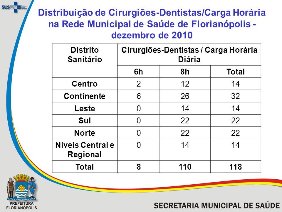 Panorama de Recursos Humanos da Odontologia na Rede Municipal de Saúde de Florianópolis em dezembro de 2010 Atenção BásicaCEONível Central e Regional Licença de Saúde Total 938143118