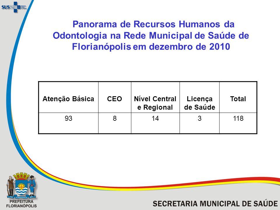 Panorama de Recursos Humanos da Odontologia na Rede Municipal de Saúde de Florianópolis em dezembro de 2010 Atenção BásicaCEONível Central e Regional