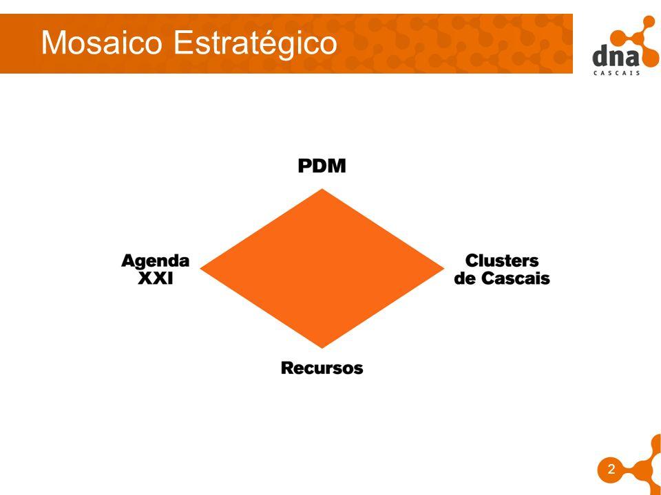 3 O Projecto de Cascais –Captar –Fixar –Desenvolver –Criatividade –Talento –Conhecimento p e n s a r g l o b a l l a g i r l o c a l Cascais é agente local da Estratégia de Lisboa