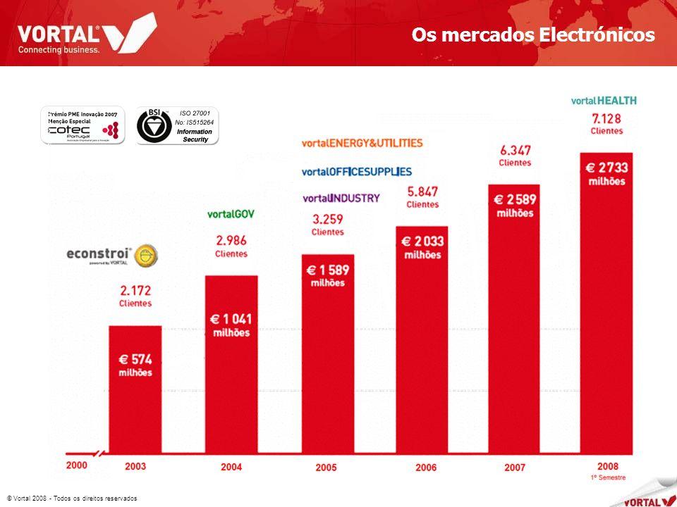 © Vortal 2008 - Todos os direitos reservados 2 682 Os mercados Electrónicos