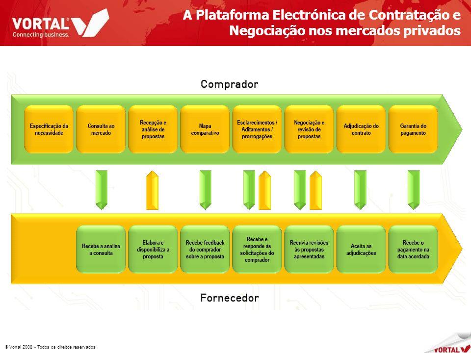 © Vortal 2008 - Todos os direitos reservados A Plataforma Electrónica de Contratação e Negociação nos mercados privados