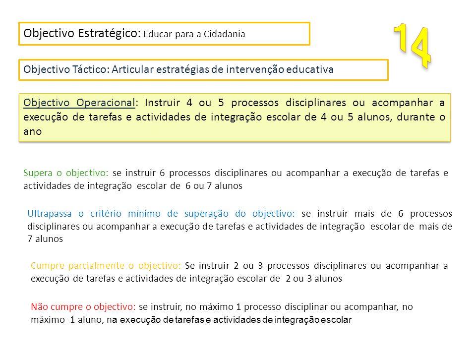 Objectivo Estratégico: Educar para a Cidadania Objectivo Táctico: Articular estratégias de intervenção educativa Objectivo Operacional: Instruir 4 ou 5 processos disciplinares ou acompanhar a execução de tarefas e actividades de integração escolar de 4 ou 5 alunos, durante o ano Cumpre parcialmente o objectivo: Se instruir 2 ou 3 processos disciplinares ou acompanhar a execução de tarefas e actividades de integração escolar de 2 ou 3 alunos Não cumpre o objectivo: se instruir, no máximo 1 processo disciplinar ou acompanhar, no máximo 1 aluno, n a execução de tarefas e actividades de integração escolar Supera o objectivo: se instruir 6 processos disciplinares ou acompanhar a execução de tarefas e actividades de integração escolar de 6 ou 7 alunos Ultrapassa o critério mínimo de superação do objectivo: se instruir mais de 6 processos disciplinares ou acompanhar a execução de tarefas e actividades de integração escolar de mais de 7 alunos