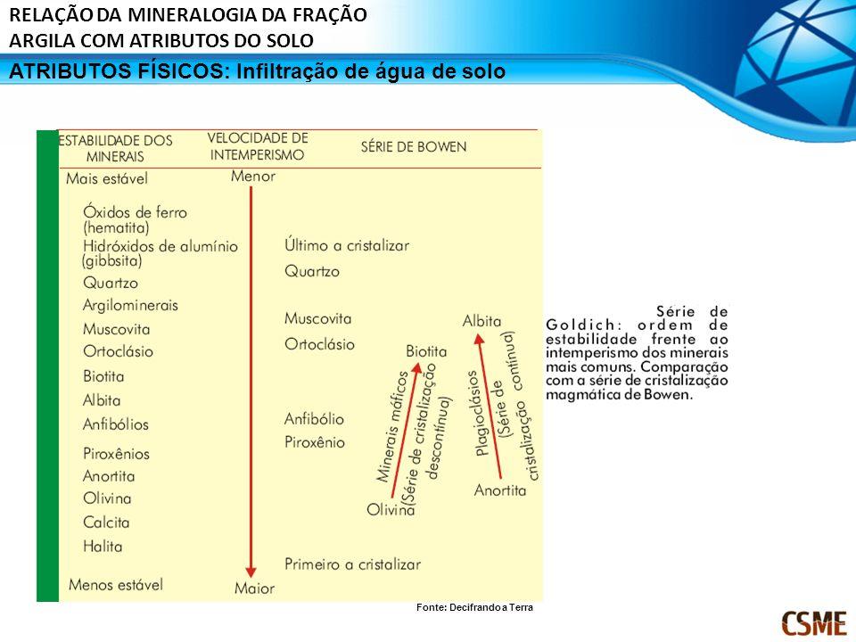 ATRIBUTOS FÍSICOS: Infiltração de água de solo RELAÇÃO DA MINERALOGIA DA FRAÇÃO ARGILA COM ATRIBUTOS DO SOLO Fonte: Decifrando a Terra