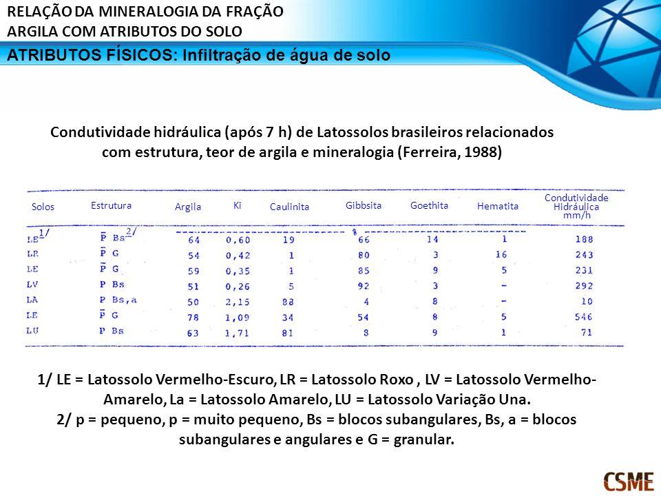 Solos Estrutura Argila Ki Caulinita GibbsitaGoethita Hematita Condutividade Hidráulica mm/h 1/ LE = Latossolo Vermelho-Escuro, LR = Latossolo Roxo, LV