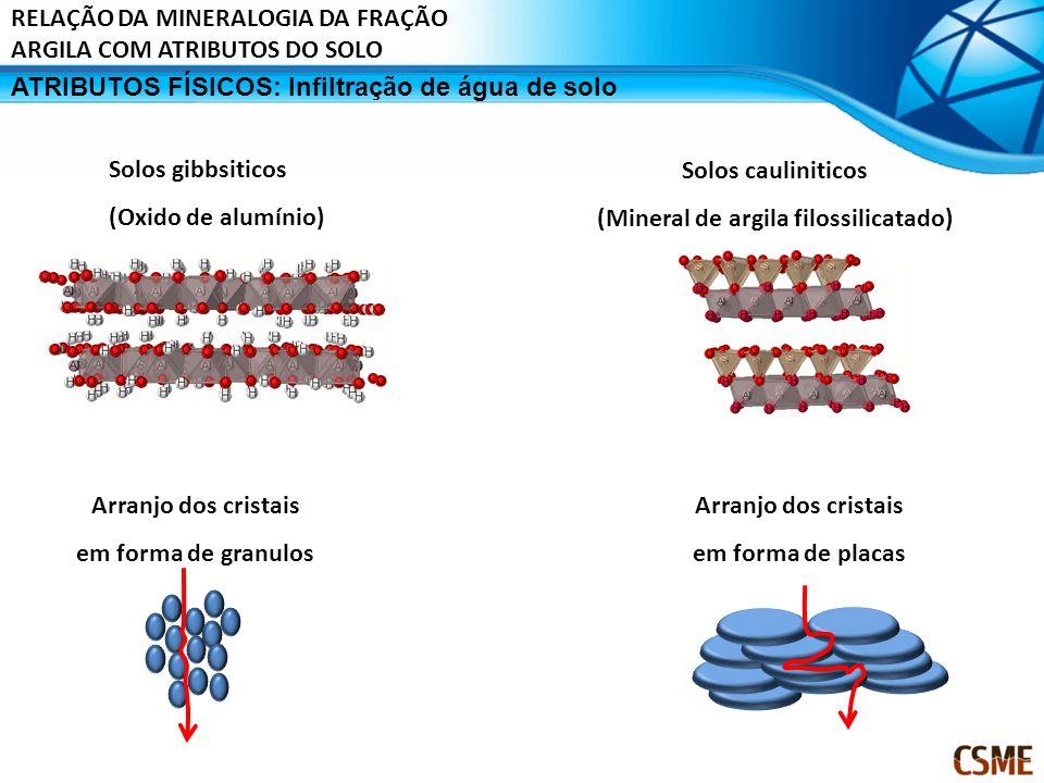 Solos gibbsiticos (Oxido de alumínio) Solos cauliniticos (Mineral de argila filossilicatado) Arranjo dos cristais em forma de placas Arranjo dos crist