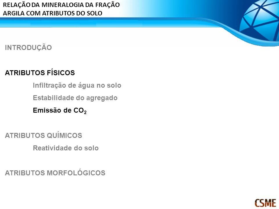 INTRODUÇÃO ATRIBUTOS FÍSICOS Infiltração de água no solo Estabilidade do agregado Emissão de CO 2 ATRIBUTOS QUÍMICOS Reatividade do solo ATRIBUTOS MOR