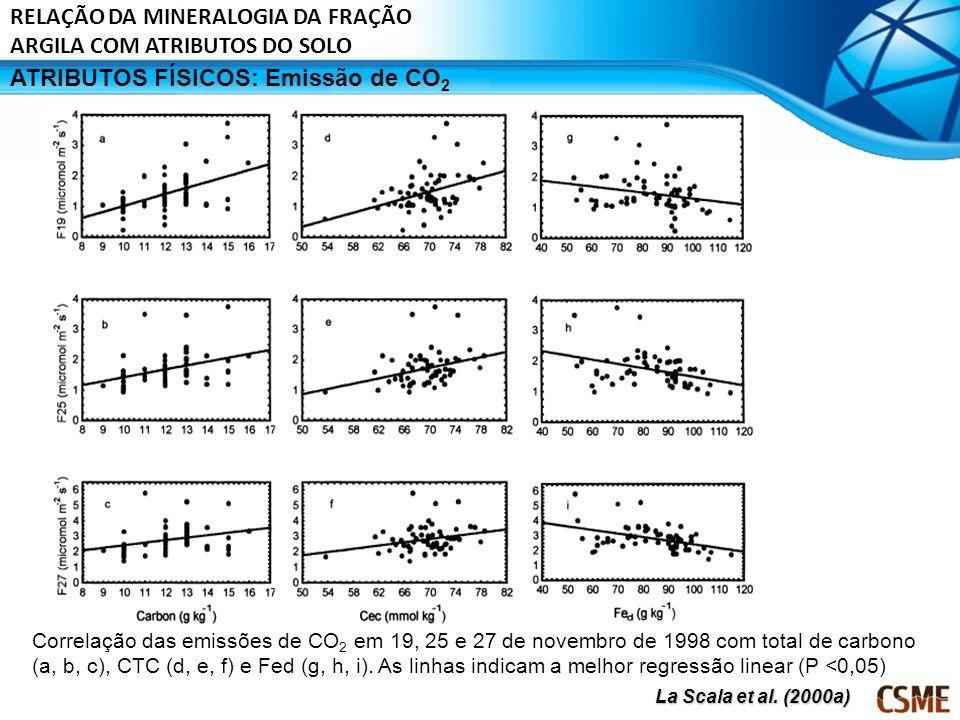 ATRIBUTOS FÍSICOS: Emissão de CO 2 Correlação das emissões de CO 2 em 19, 25 e 27 de novembro de 1998 com total de carbono (a, b, c), CTC (d, e, f) e