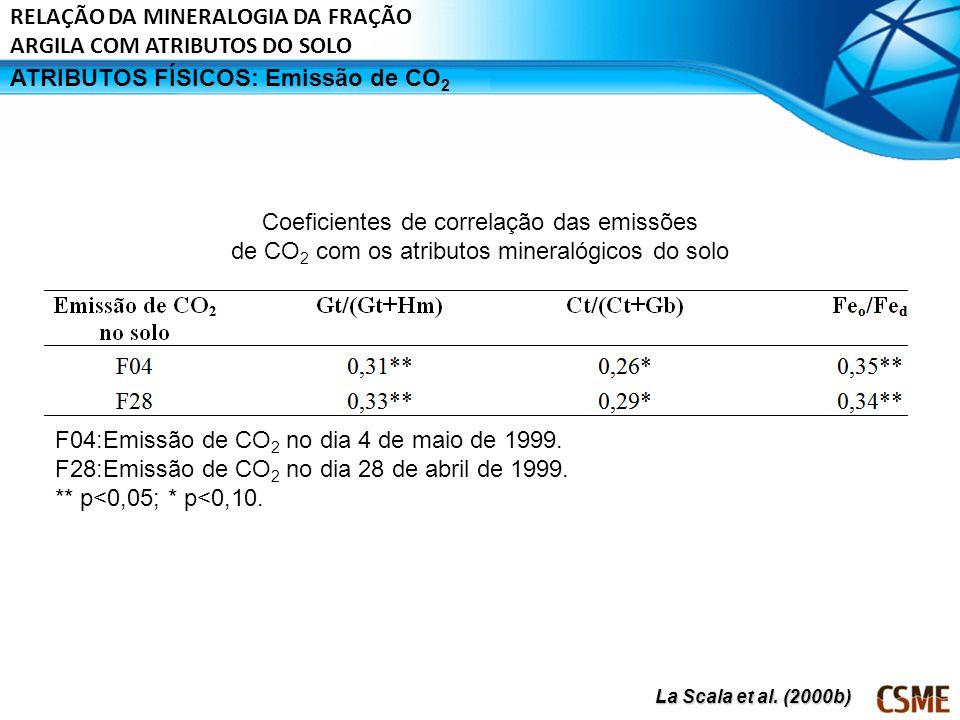 ATRIBUTOS FÍSICOS: Emissão de CO 2 Coeficientes de correlação das emissões de CO 2 com os atributos mineralógicos do solo F04:Emissão de CO 2 no dia 4