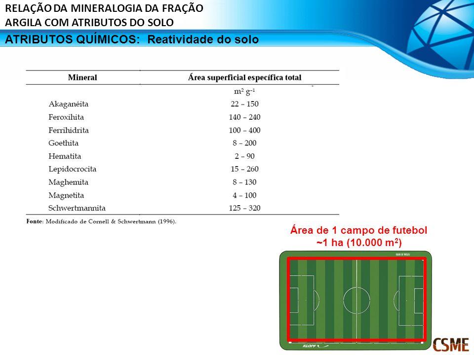 Área de 1 campo de futebol ~1 ha (10.000 m 2 ) 64156 50200 15067 96104 44227 12381 61164 48208 53189 Média Quantidade em gramas correspondente a uma á
