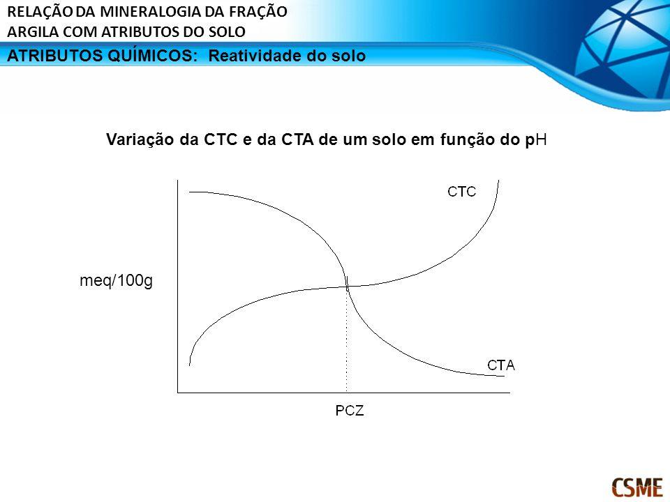 ATRIBUTOS QUÍMICOS:Reatividade do solo meq/100g Variação da CTC e da CTA de um solo em função do pH RELAÇÃO DA MINERALOGIA DA FRAÇÃO ARGILA COM ATRIBU