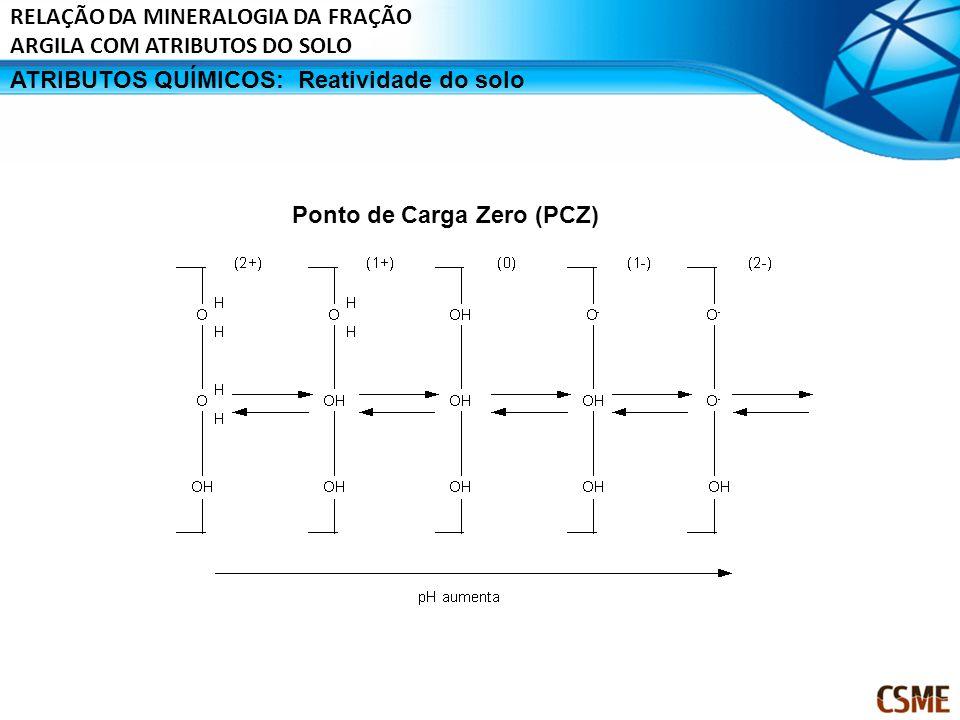 ATRIBUTOS QUÍMICOS:Reatividade do solo Ponto de Carga Zero (PCZ) RELAÇÃO DA MINERALOGIA DA FRAÇÃO ARGILA COM ATRIBUTOS DO SOLO