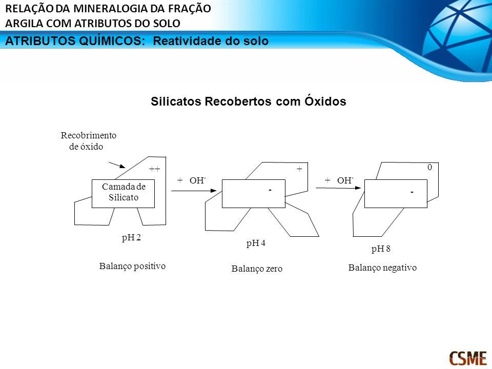 ATRIBUTOS QUÍMICOS:Reatividade do solo Silicatos Recobertos com Óxidos ++ pH 4 Balanço zero pH 8 Balanço negativo + + OH - - 0 Recobrimento de óxido C