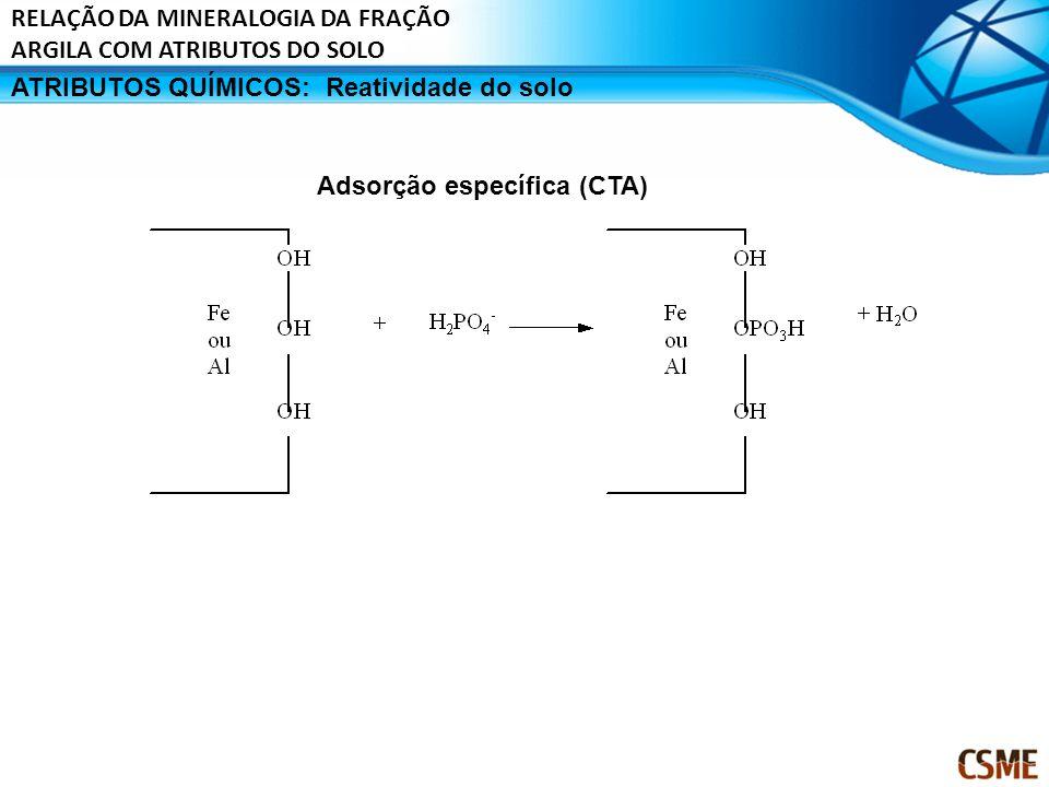 ATRIBUTOS QUÍMICOS:Reatividade do solo Adsorção específica (CTA) RELAÇÃO DA MINERALOGIA DA FRAÇÃO ARGILA COM ATRIBUTOS DO SOLO