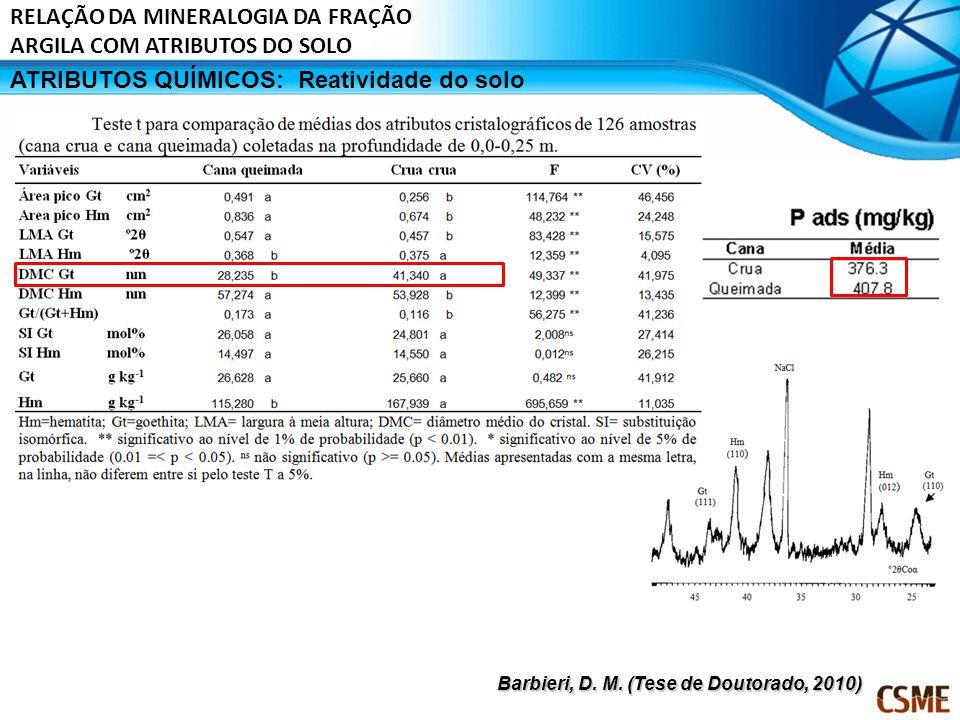 ATRIBUTOS QUÍMICOS:Reatividade do solo Barbieri, D. M. (Tese de Doutorado, 2010) RELAÇÃO DA MINERALOGIA DA FRAÇÃO ARGILA COM ATRIBUTOS DO SOLO