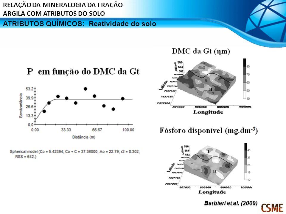 ATRIBUTOS QUÍMICOS:Reatividade do solo Barbieri et al. (2009) RELAÇÃO DA MINERALOGIA DA FRAÇÃO ARGILA COM ATRIBUTOS DO SOLO