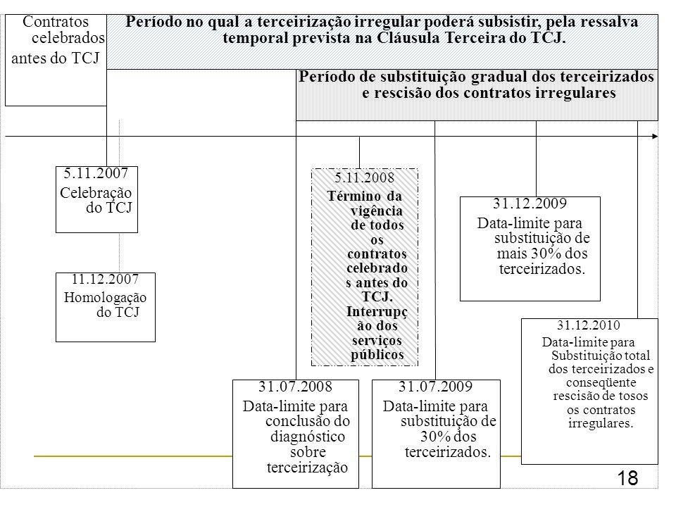 18 5.11.2007 Celebração do TCJ Contratos celebrados antes do TCJ 11.12.2007 Homologação do TCJ 31.07.2008 Data-limite para conclusão do diagnóstico sobre terceirização 31.12.2009 Data-limite para substituição de mais 30% dos terceirizados.