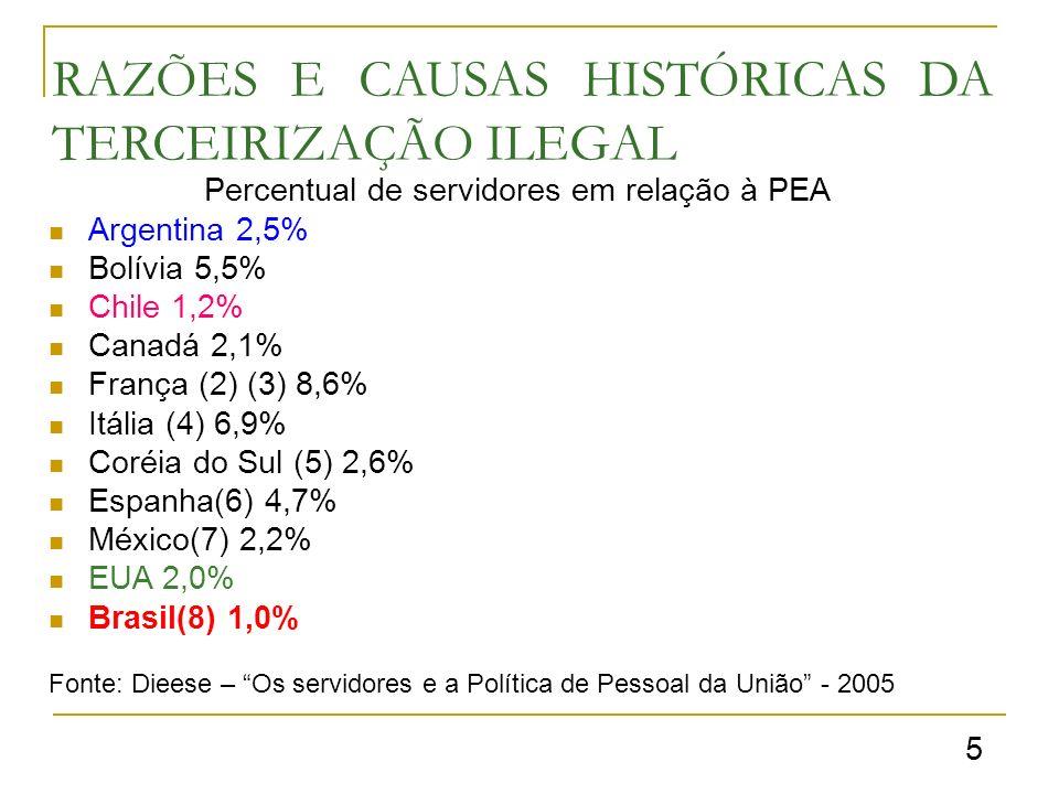 RAZÕES E CAUSAS HISTÓRICAS DA TERCEIRIZAÇÃO ILEGAL 5 Percentual de servidores em relação à PEA Argentina 2,5% Bolívia 5,5% Chile 1,2% Canadá 2,1% França (2) (3) 8,6% Itália (4) 6,9% Coréia do Sul (5) 2,6% Espanha(6) 4,7% México(7) 2,2% EUA 2,0% Brasil(8) 1,0% Fonte: Dieese – Os servidores e a Política de Pessoal da União - 2005