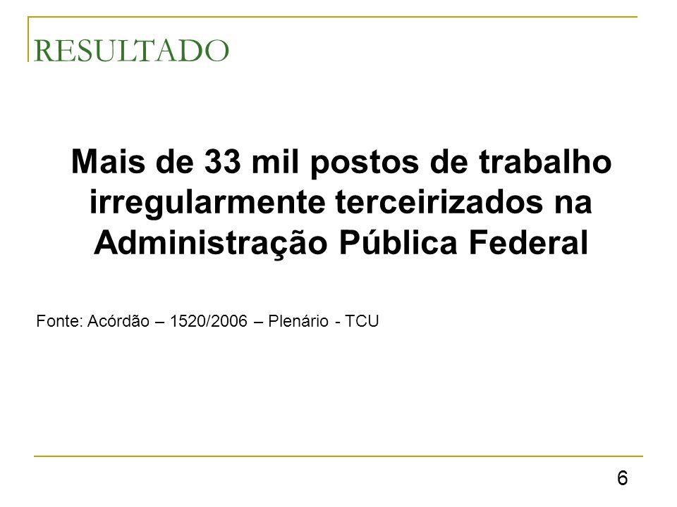 RESULTADO Mais de 33 mil postos de trabalho irregularmente terceirizados na Administração Pública Federal Fonte: Acórdão – 1520/2006 – Plenário - TCU 6