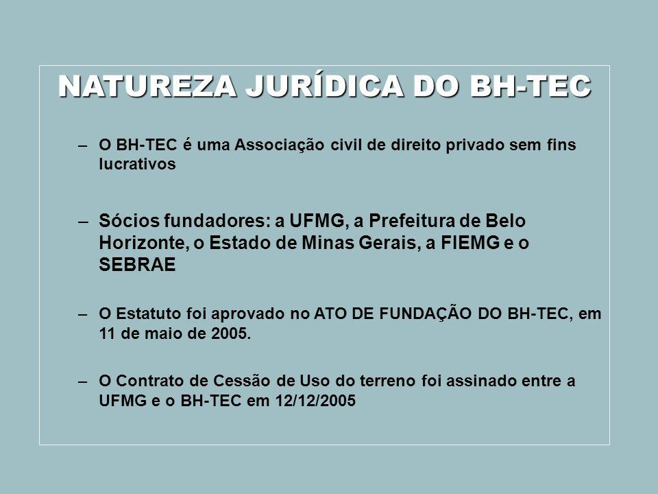 NATUREZA JURÍDICA DO BH-TEC –O BH-TEC é uma Associação civil de direito privado sem fins lucrativos –Sócios fundadores: a UFMG, a Prefeitura de Belo H