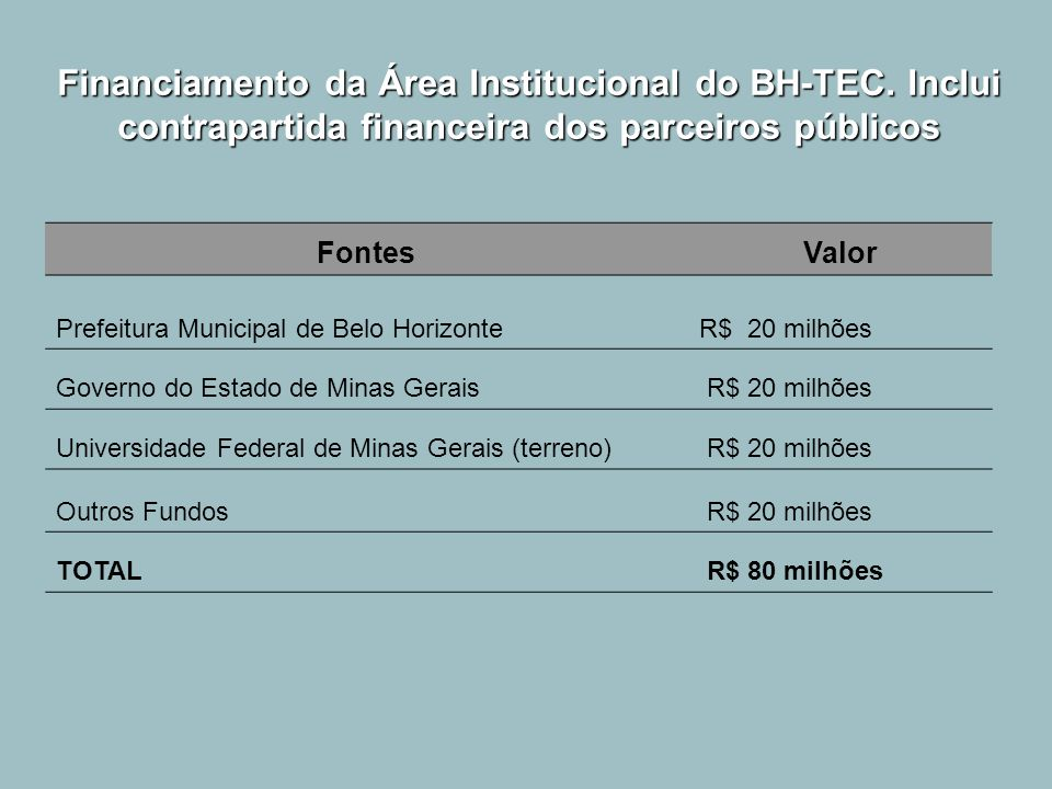 Financiamento da Área Institucional do BH-TEC. Inclui contrapartida financeira dos parceiros públicos FontesValor Prefeitura Municipal de Belo Horizon