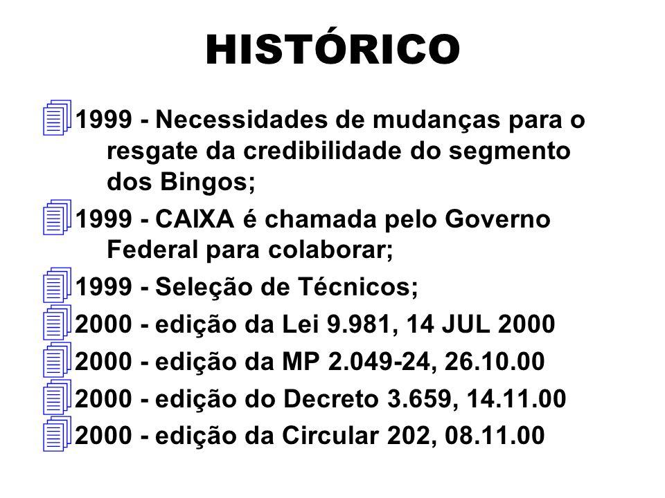 HISTÓRICO 4 1999 - Necessidades de mudanças para o resgate da credibilidade do segmento dos Bingos; 4 1999 - CAIXA é chamada pelo Governo Federal para colaborar; 4 1999 - Seleção de Técnicos; 4 2000 - edição da Lei 9.981, 14 JUL 2000 4 2000 - edição da MP 2.049-24, 26.10.00 4 2000 - edição do Decreto 3.659, 14.11.00 4 2000 - edição da Circular 202, 08.11.00
