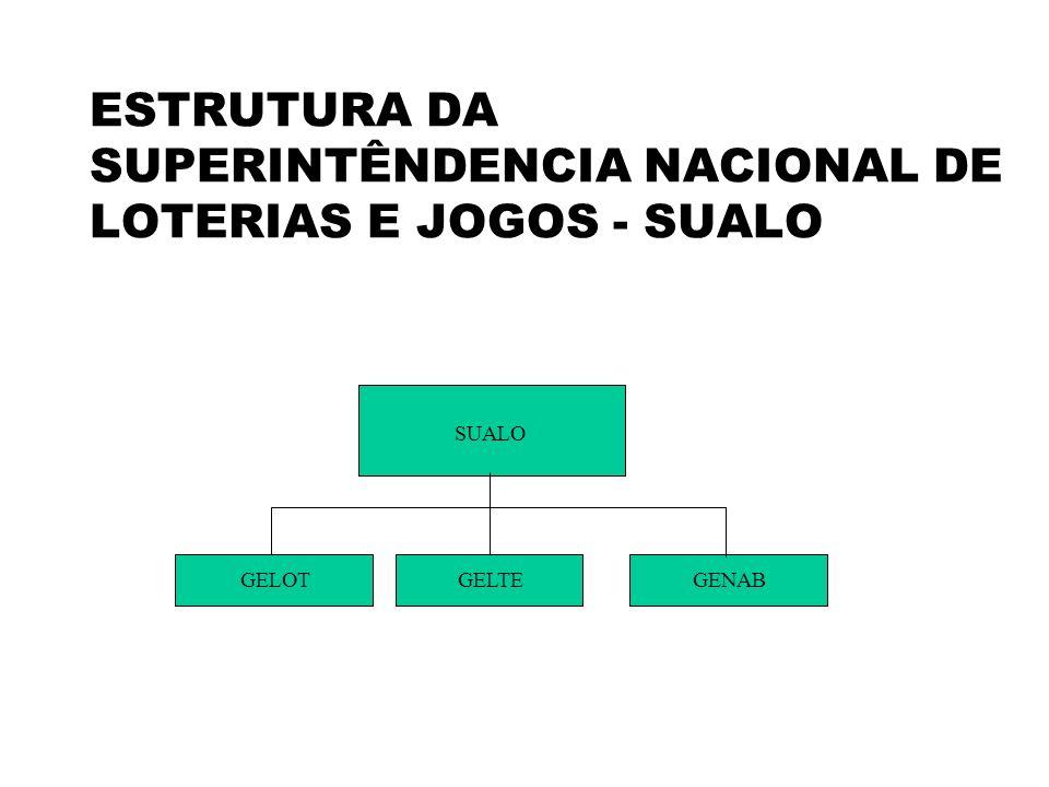 ESTRUTURA DA SUPERINTÊNDENCIA NACIONAL DE LOTERIAS E JOGOS - SUALO SUALO GELOTGENABGELTE