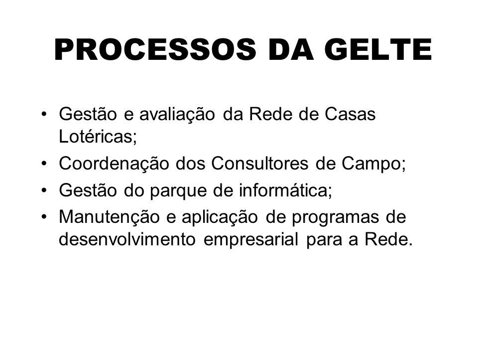 PROCESSOS DA GELTE Gestão e avaliação da Rede de Casas Lotéricas; Coordenação dos Consultores de Campo; Gestão do parque de informática; Manutenção e aplicação de programas de desenvolvimento empresarial para a Rede.