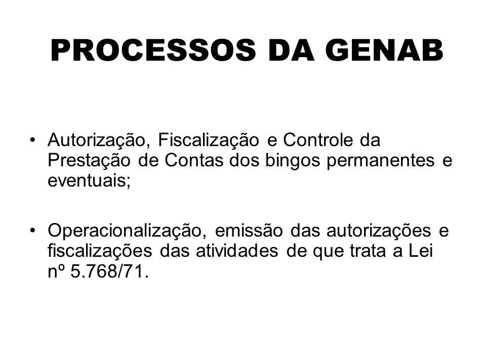 PROCESSOS DA GENAB Autorização, Fiscalização e Controle da Prestação de Contas dos bingos permanentes e eventuais; Operacionalização, emissão das auto