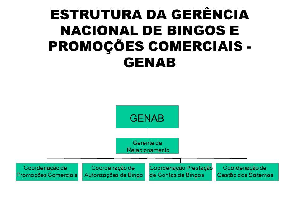 ESTRUTURA DA GERÊNCIA NACIONAL DE BINGOS E PROMOÇÕES COMERCIAIS - GENAB Coordenação de Promoções Comerciais Coordenação de Autorizações de Bingo Coord