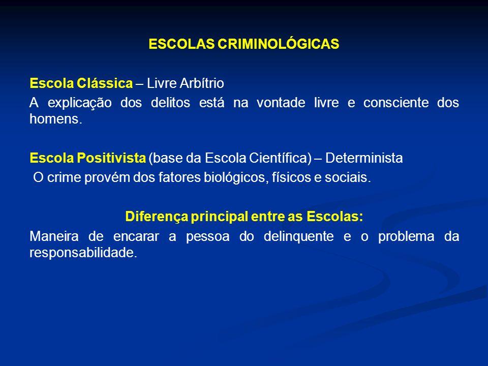 ESCOLAS CRIMINOLÓGICAS Escola Clássica – Livre Arbítrio A explicação dos delitos está na vontade livre e consciente dos homens. Escola Positivista (ba