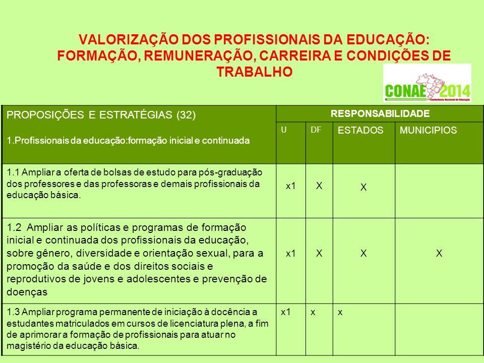 VALORIZAÇÃO DOS PROFISSIONAIS DA EDUCAÇÃO: FORMAÇÃO, REMUNERAÇÃO, CARREIRA E CONDIÇÕES DE TRABALHO PROPOSIÇÕES E ESTRATÉGIAS (32) 1.Profissionais da educação:formação inicial e continuada RESPONSABILIDADE UDF ESTADOSMUNICIPIOS 1.1 Ampliar a oferta de bolsas de estudo para pós-graduação dos professores e das professoras e demais profissionais da educação básica.