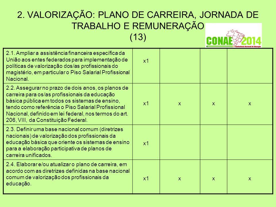 2. VALORIZAÇÃO: PLANO DE CARREIRA, JORNADA DE TRABALHO E REMUNERAÇÃO (13) 2.1. Ampliar a assistência financeira específica da União aos entes federado