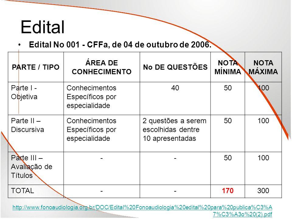Edital Edital No 001 - CFFa, de 04 de outubro de 2006. PARTE / TIPO ÁREA DE CONHECIMENTO No DE QUESTÕES NOTA MÍNIMA NOTA MÁXIMA Parte I - Objetiva Con