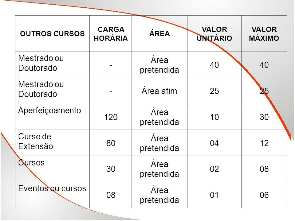 OUTROS CURSOS CARGA HORÁRIA ÁREA VALOR UNITÁRIO VALOR MÁXIMO Mestrado ou Doutorado - Área pretendida 40 Mestrado ou Doutorado -Área afim25 Aperfeiçoam