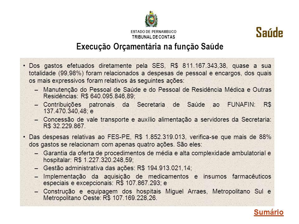 ESTADO DE PERNAMBUCO TRIBUNAL DE CONTAS Execução Orçamentária na função Saúde Dos gastos efetuados diretamente pela SES, R$ 811.167.343,38, quase a su