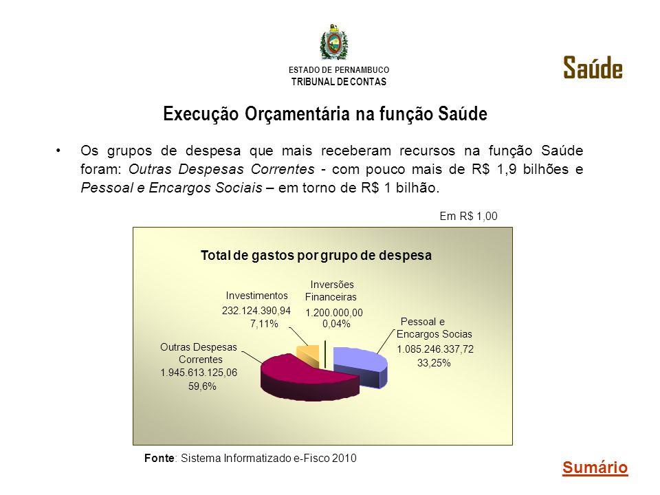 ESTADO DE PERNAMBUCO TRIBUNAL DE CONTAS Execução Orçamentária na função Saúde Os grupos de despesa que mais receberam recursos na função Saúde foram: