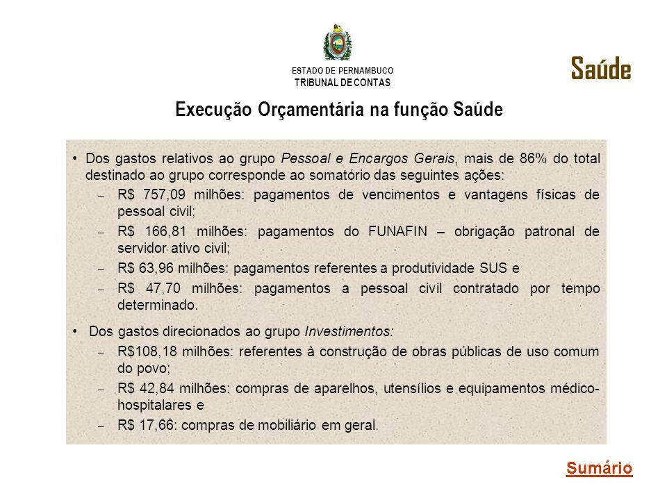 ESTADO DE PERNAMBUCO TRIBUNAL DE CONTAS Execução Orçamentária na função Saúde Dos gastos relativos ao grupo Pessoal e Encargos Gerais, mais de 86% do