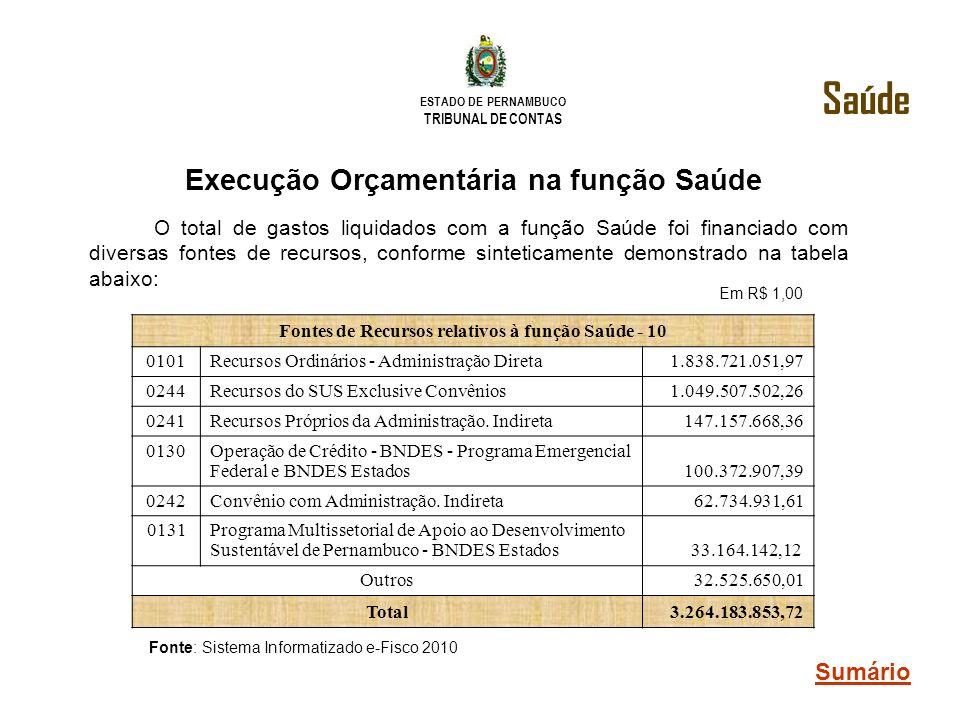 ESTADO DE PERNAMBUCO TRIBUNAL DE CONTAS Execução Orçamentária na função Saúde Fontes de Recursos relativos à função Saúde - 10 0101Recursos Ordinários