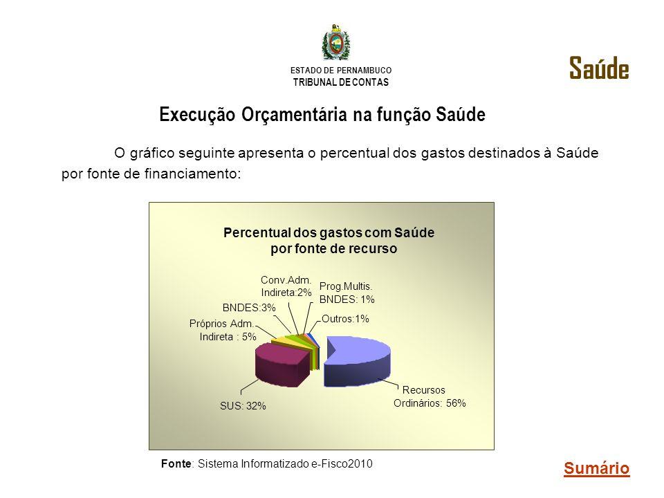 ESTADO DE PERNAMBUCO TRIBUNAL DE CONTAS Execução Orçamentária na função Saúde O gráfico seguinte apresenta o percentual dos gastos destinados à Saúde