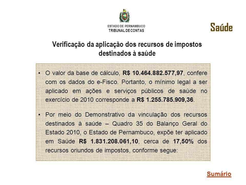 ESTADO DE PERNAMBUCO TRIBUNAL DE CONTAS Verificação da aplicação dos recursos de impostos destinados à saúde O valor da base de cálculo, R$ 10.464.882