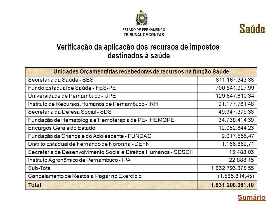 ESTADO DE PERNAMBUCO TRIBUNAL DE CONTAS Verificação da aplicação dos recursos de impostos destinados à saúde Unidades Orçamentárias recebedoras de rec