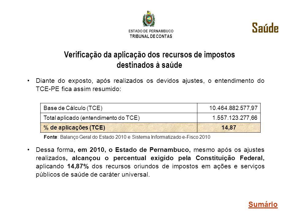 ESTADO DE PERNAMBUCO TRIBUNAL DE CONTAS Verificação da aplicação dos recursos de impostos destinados à saúde Diante do exposto, após realizados os dev